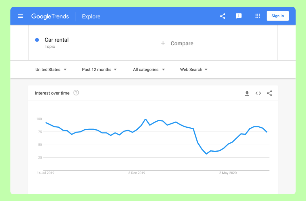 How Would an SEO Agency Be Built Today? Part 1: Consumers & Trends