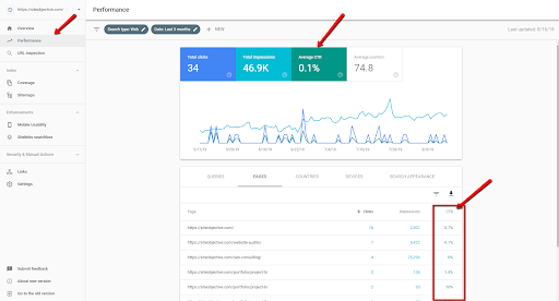 GSC Performance - Average Click Rate