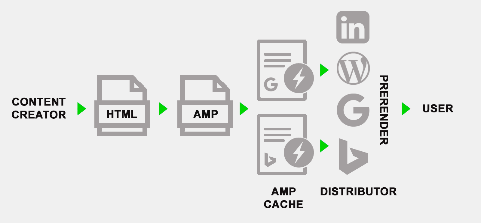 How AMP pages works