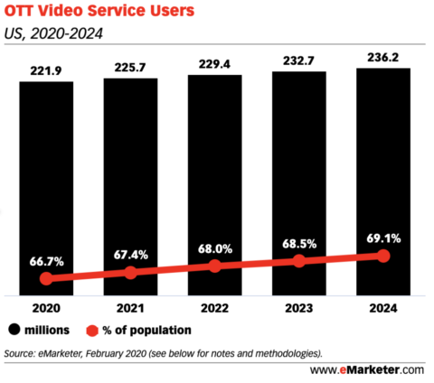 ott video service users 2020-2024