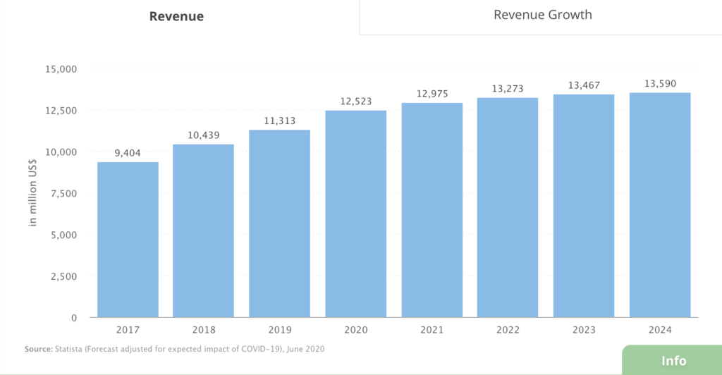 the demand for svod services in 2020 and beyond revenue