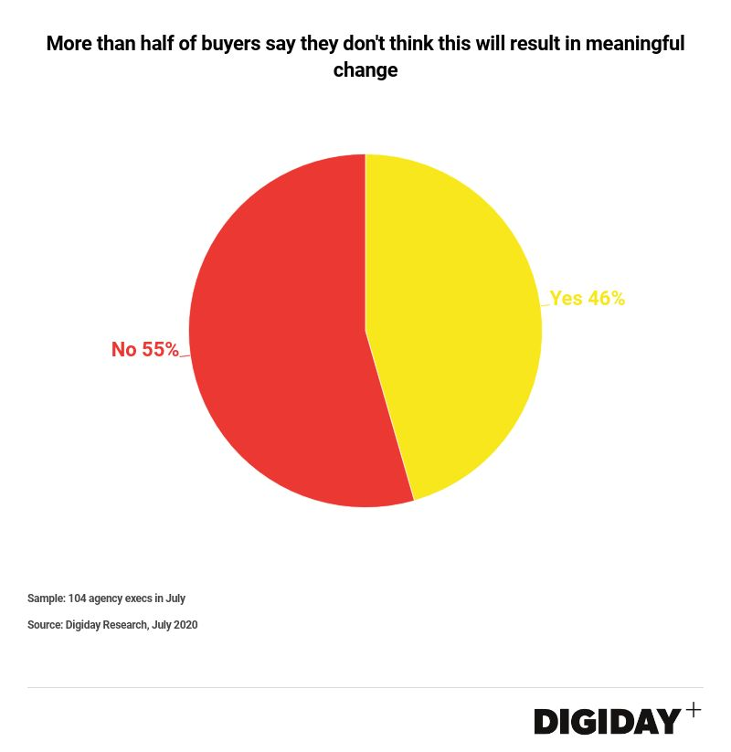 Digiday Reveals 56% of Advertisers Paused Facebook Spend in July