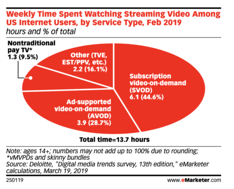 U.S. internet users spend 6.1 hours per week (52 minutes a day) on average watching SVOD content