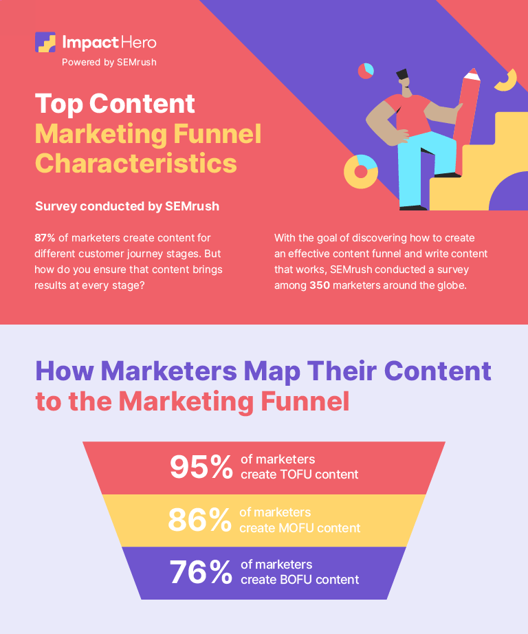 Content marketing funnel overview statistics