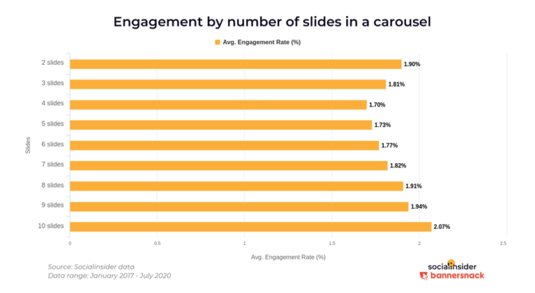 Instagram Carousels Are the Most Engaging Post Type [STUDY]