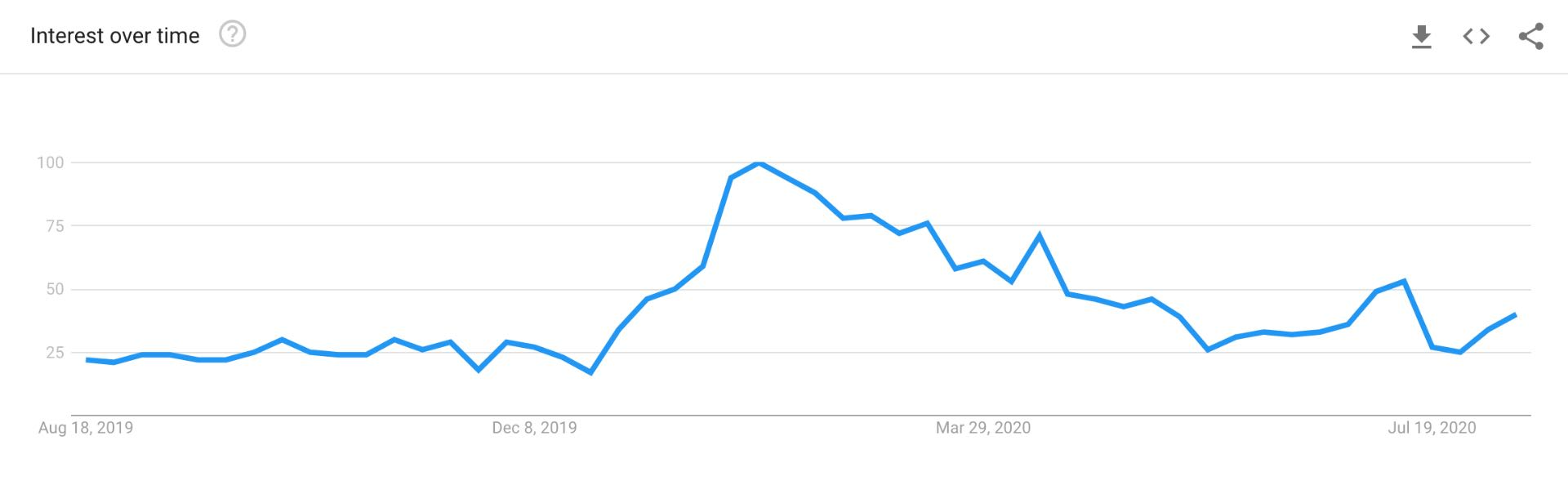 Google Trends Helps Track trends of keywords