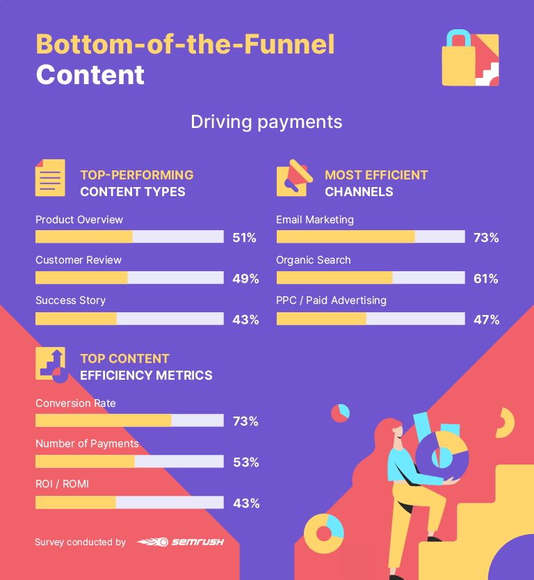 Bottom-of-the-funnel content statistics
