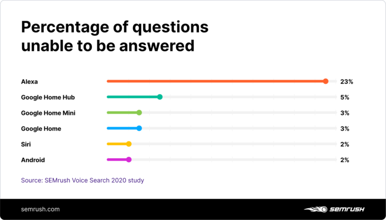 2020 Local Voice Search Ranking Factors [STUDY]