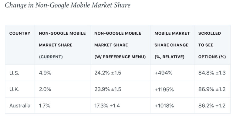 Google May Lose Market Share When This Change Rolls Out
