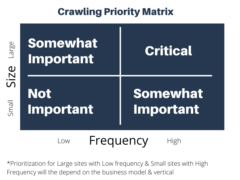 Crawling-Priority-Matrix