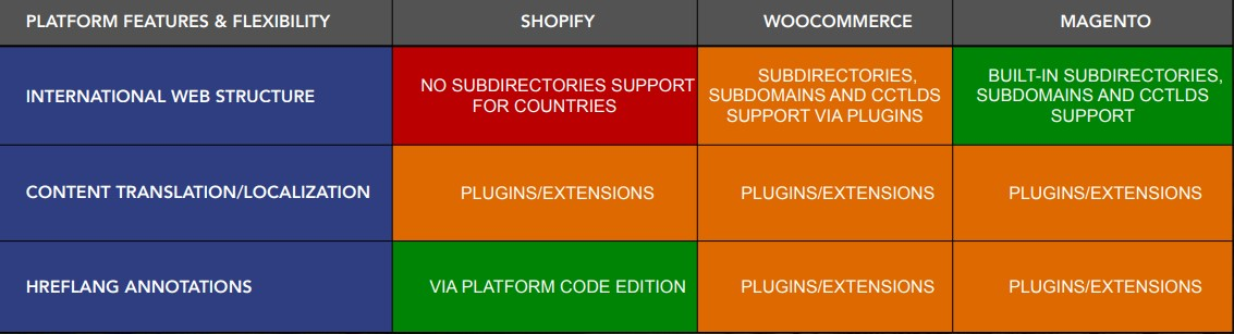 ecommerce platforms features