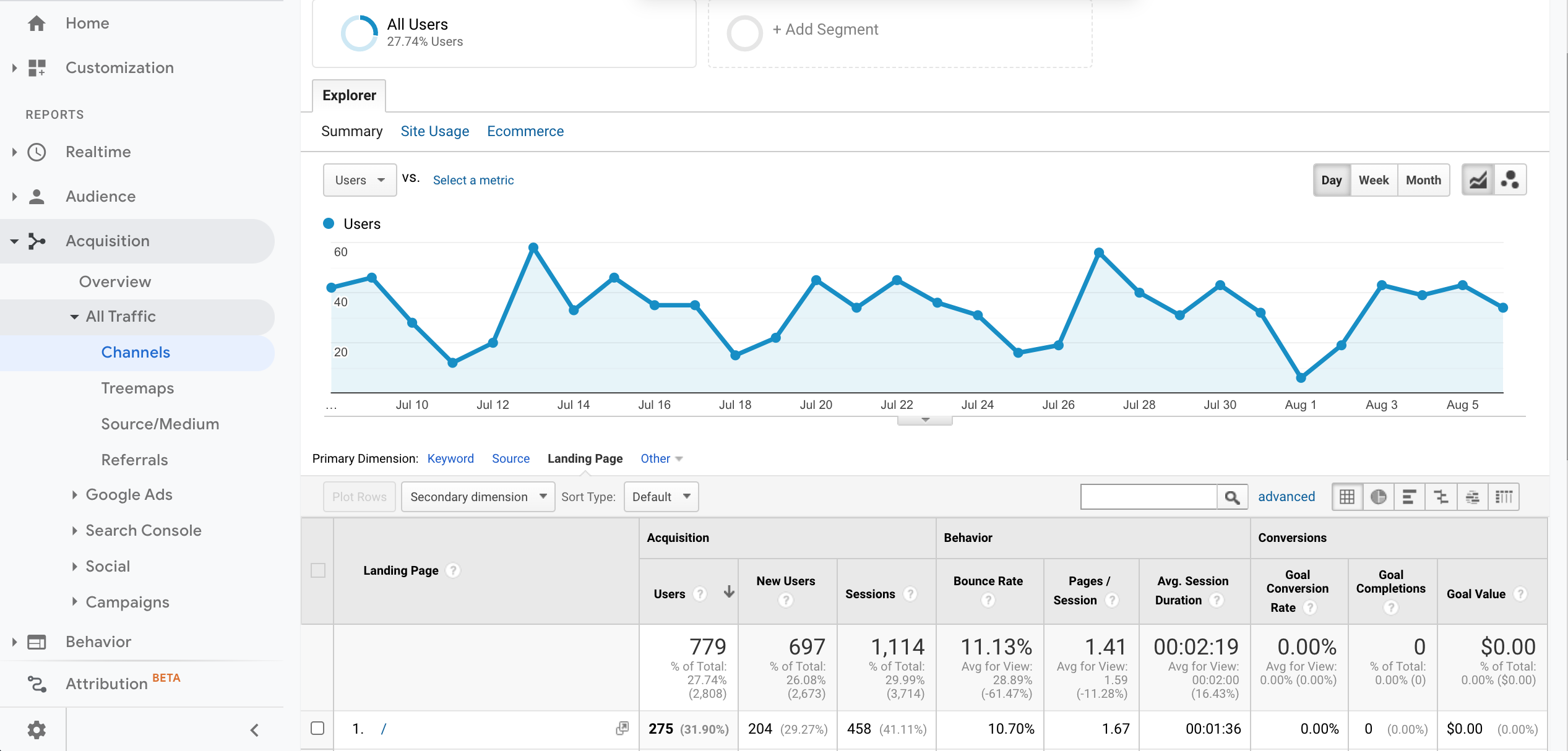 Google Analytics Organic Search Landing Pages
