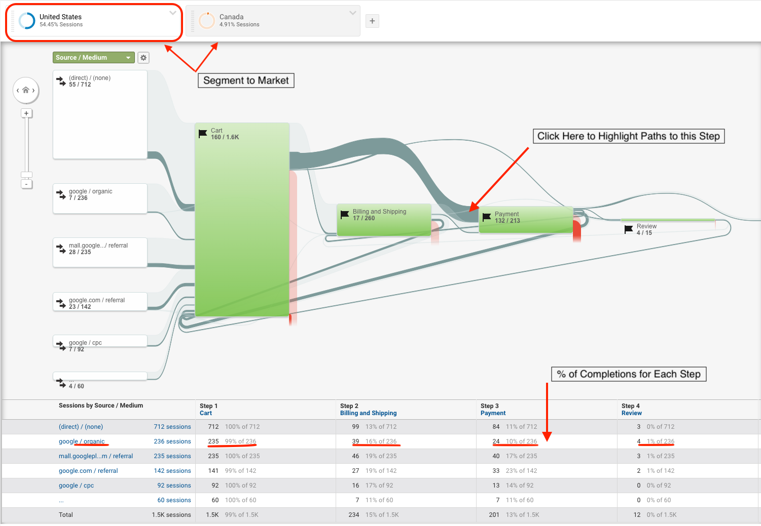 screen shot of advanced segmentation for the goal flow report in Google Analytics