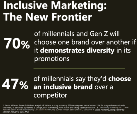 inclusive marketing stats
