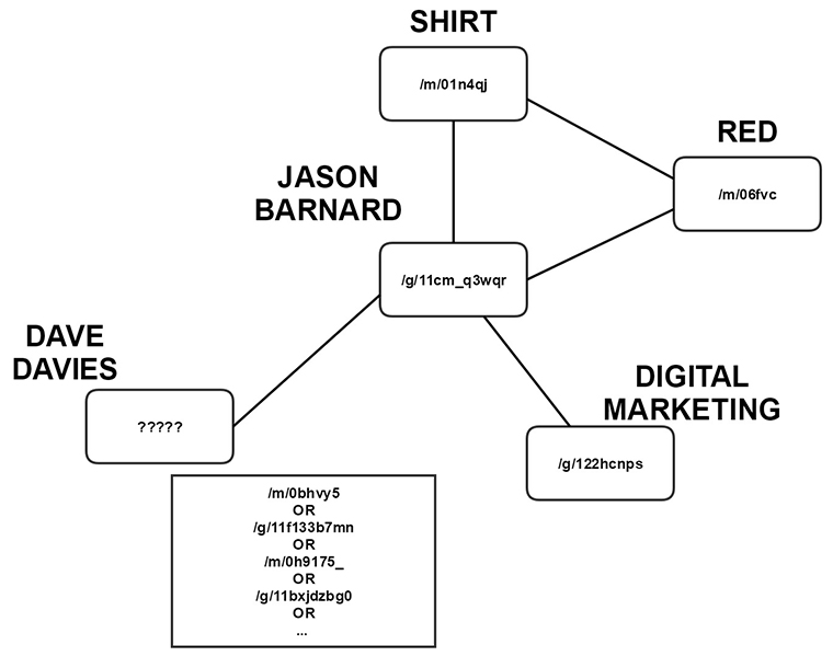 Jason Barnard is a friend of Dave Davies who likes red shirts, and is a digital marketer.