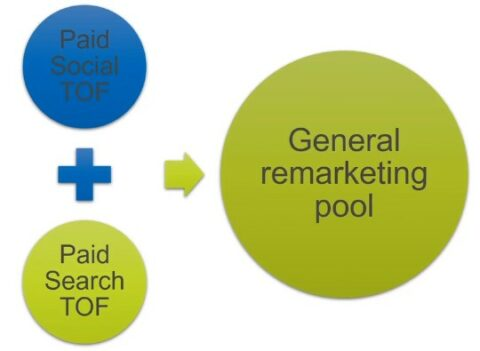 Paid Social and Paid Search TOF