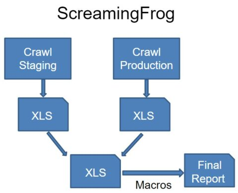 Screaming-Frog QA