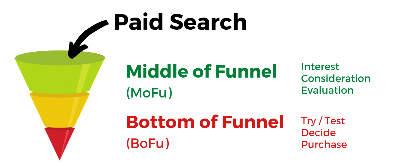 "sales funnel with ""top of funnel"" removed"