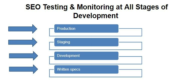 SEO Testing & Monitoring at All Stages of Development