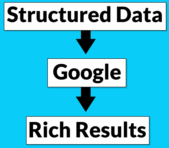 Illustration showing how structured data works, with boxes labeled Structured Data, Google, Rich Results