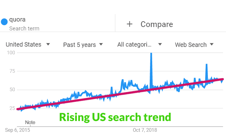 Screenshot of Google Trends showing the popularity of Quora