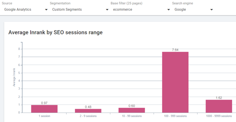 Average Inrank by SEO sessions
