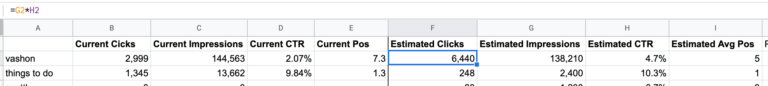 How to Calculate ROI for SEO When Targeting a Set of Keywords