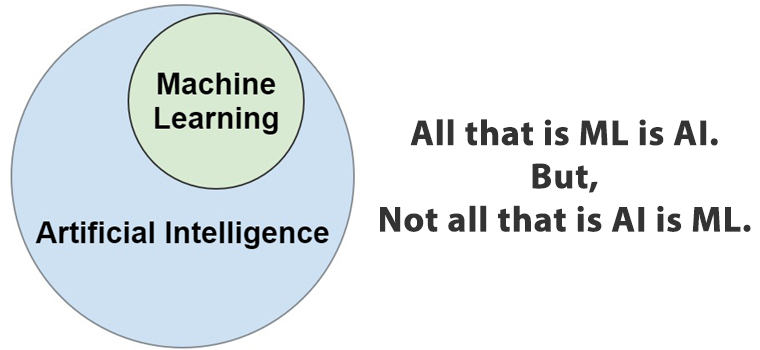 All that is ML is Ai. But not all that is AI is ML.