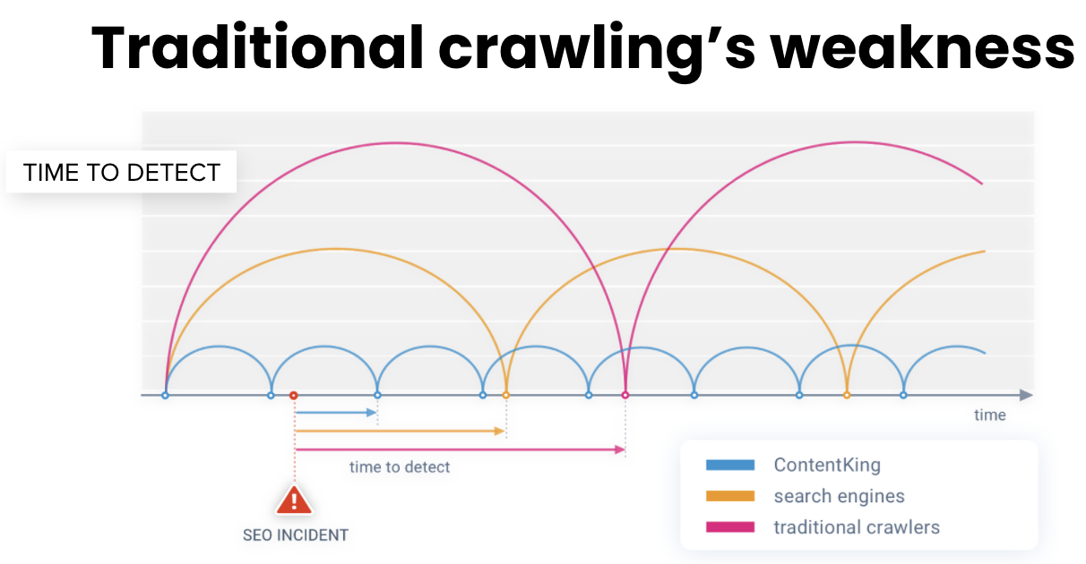 Traditional crawling's weakness