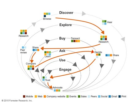 The real buyer journey can be completed with many steps.