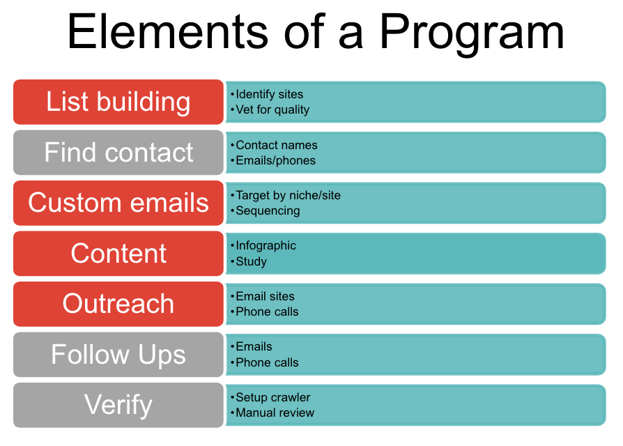 Elements of a link building program