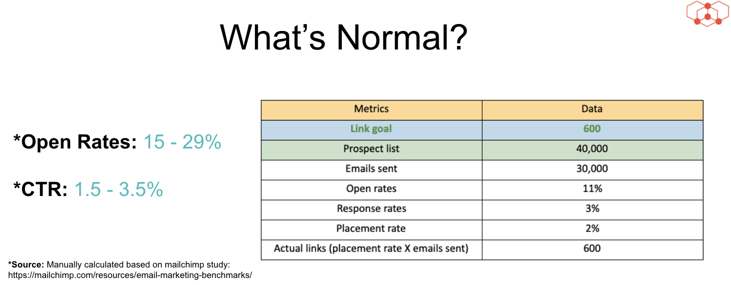 Email marketing and link building metrics