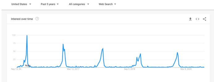 google trends seasonality