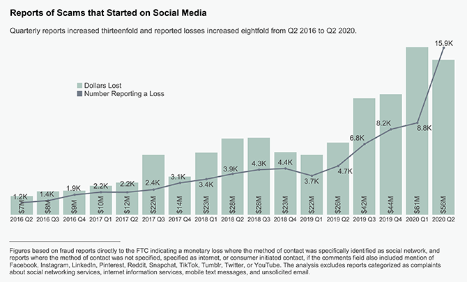 graph showing dramatic rise in social media scams