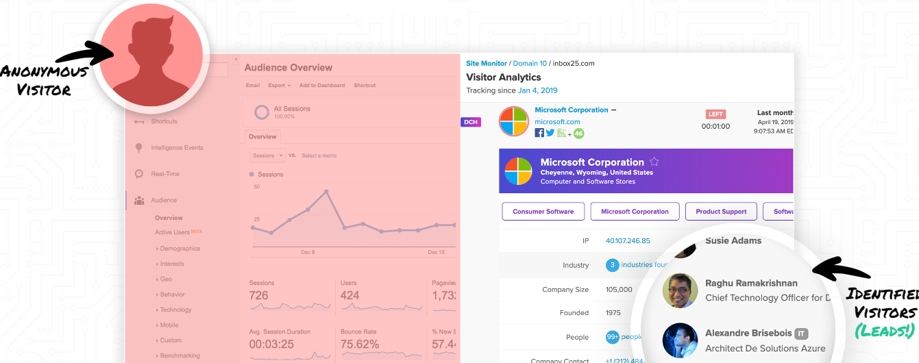 LeadFWD analytics, a content marketing tool to try out.