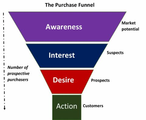 Use Purchasing Funnel