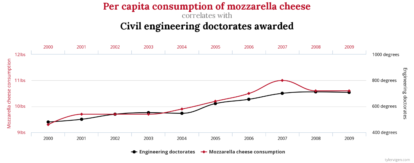 Tyler Vigen - Mozzarella consumption civial engineering doctorates graph