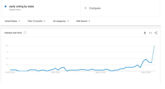 upward google trends