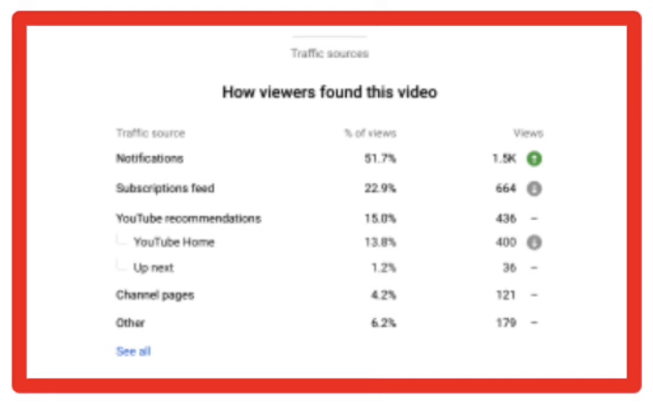YouTube Analytics Now Reports on Traffic Sources