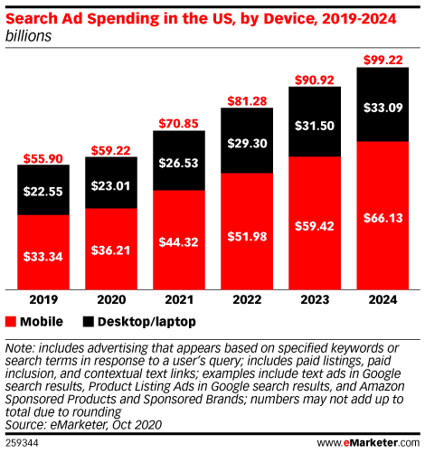 Search Ad Spending is Growing in 2020 Despite Pandemic