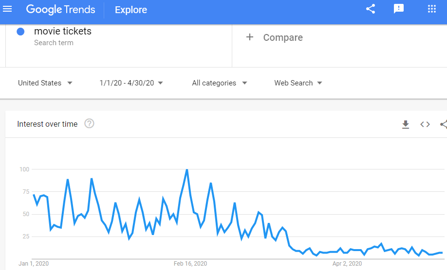 Google Trends Graphics - Movie Tickets