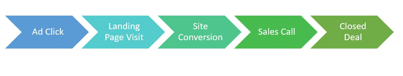 3 Important Considerations for Your PPC Leads