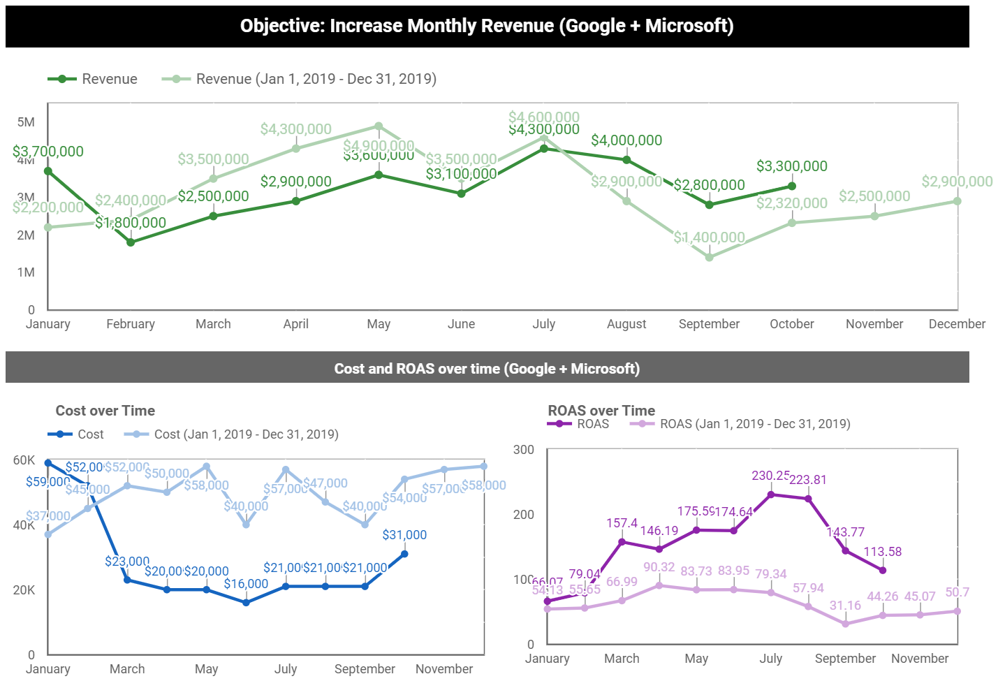 year over year time series charts for revenue, spend and roas
