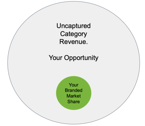 Uncaptured category revenue