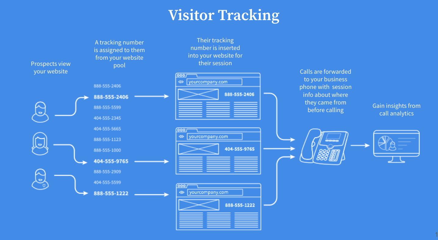 Visitor Tracking