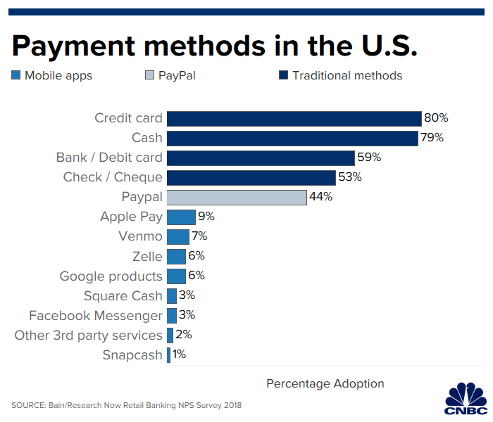 Google Pay, Apple Pay and other contactless payments