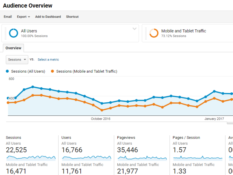 Check Google Analytics to find reasons rankings have dropped.