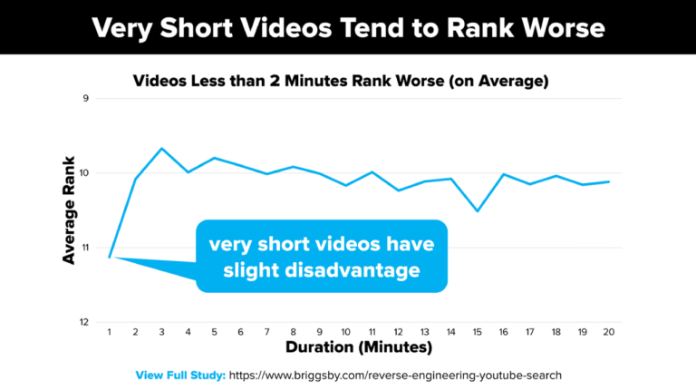 Top-Trending 2020 YouTube Videos Demonstrate Longer Is Stronger