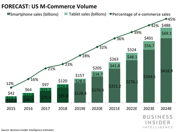 Ecommerce & Mcommerce Trends & Tips for Christmas 2020