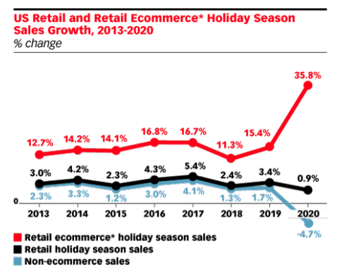 Ecommerce & Mcommerce Trends & Tips for Holiday Marketing